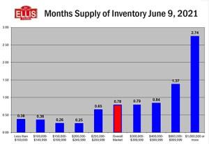 June Housing Inventory Levels Update