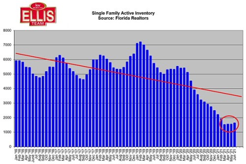 June 2021 Listing Inventory Levels