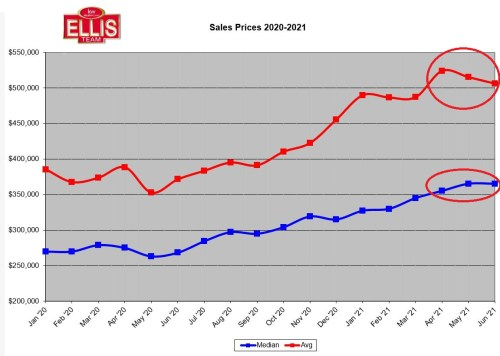 Real Estate Prices Leveled
