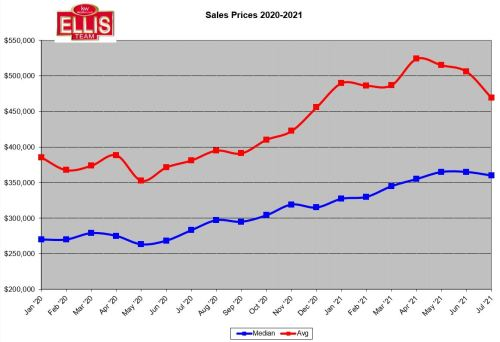Sales Prices Hit Pause in July