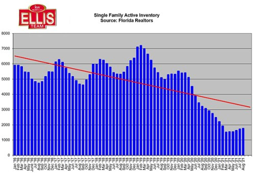 Listing Inventory Increased Fifth Straight Month