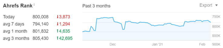 Ahrefs Rank past 3 months overview