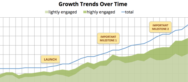 Growth Trends Over Time