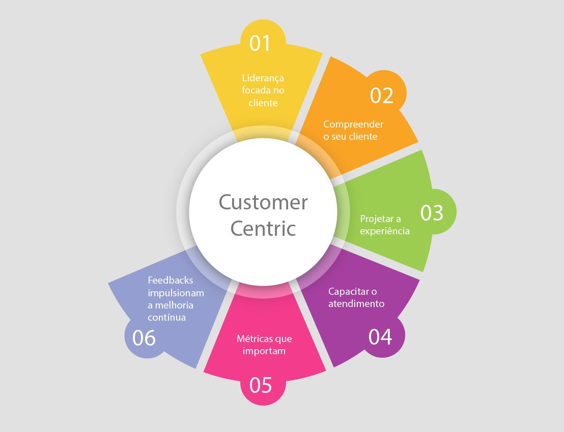 customer-centric-3