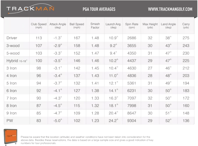 Trackman Smash Factor Is Over 1 5 Even Possible