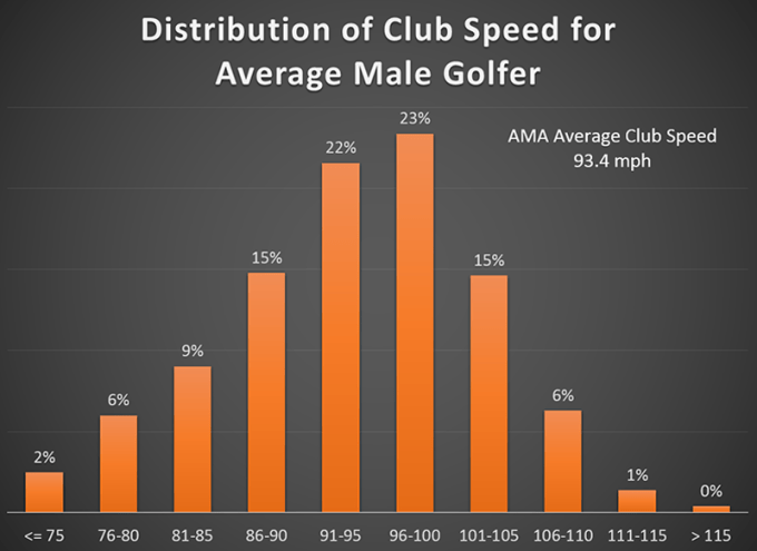 average amateur swing speeds - where do you fit in?