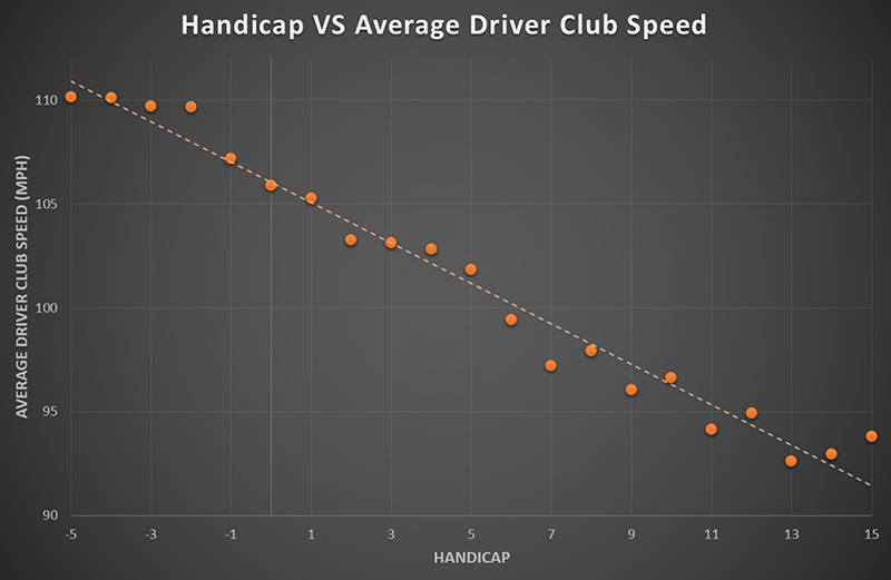 Handicap vs average driver club speed