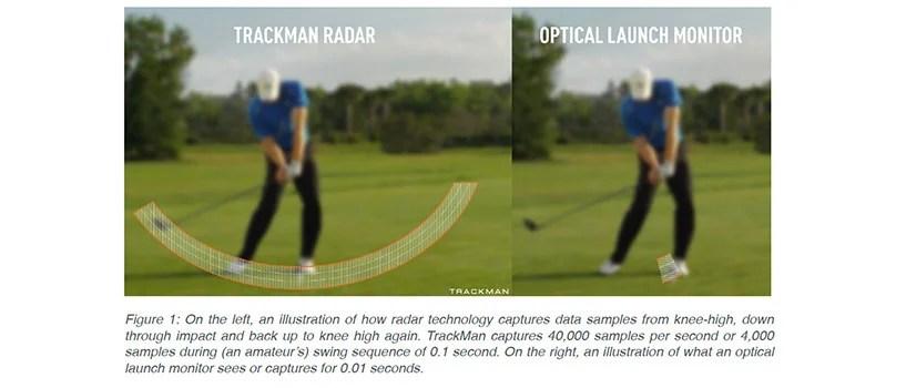 TrackMan Radar vs Optical Launch Monitor