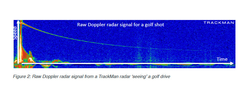TrackMan Raw doppler signals