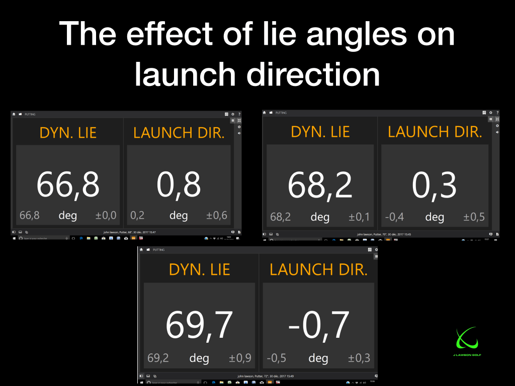 The effect of lie angles on launch direction