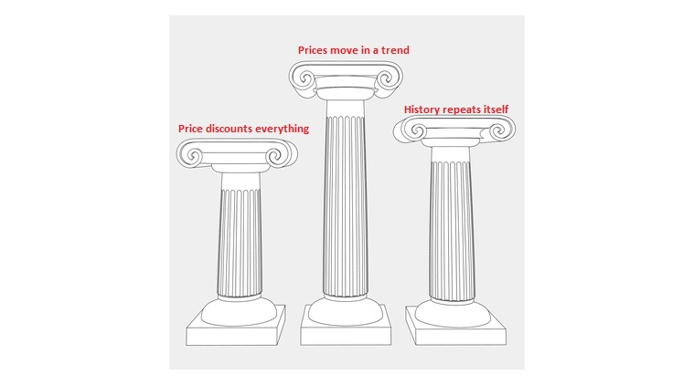 III Pillars of Technical Analysis