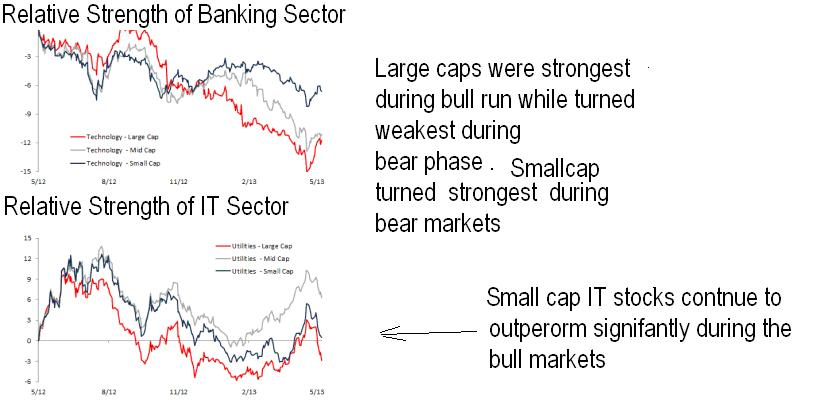 Relative Strength of Sectors