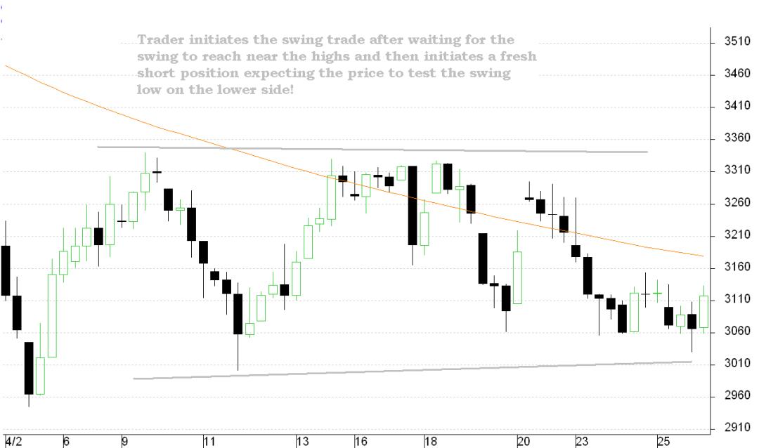 Crude Oil Swing Trade