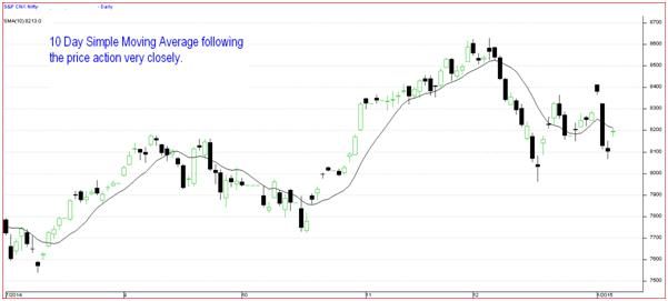 Moving Averages