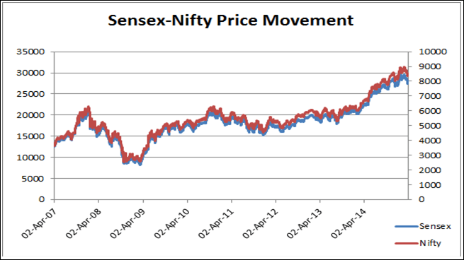 Sensex-Nifty Price Movement