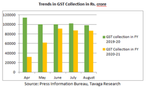 Trends in GST Collection FY19-20 vs FY20-21
