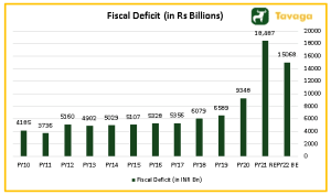 Fiscal deficit in INR Billions