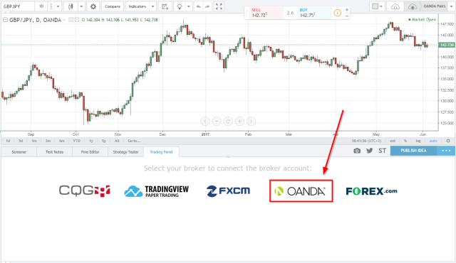 oanda tradingview demo