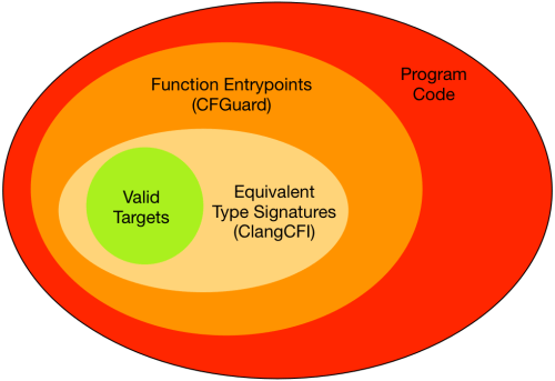 An idealized view of valid indirect call targets
