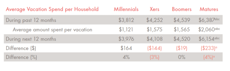 Millennials spend an average of $3,812 on vacation per year