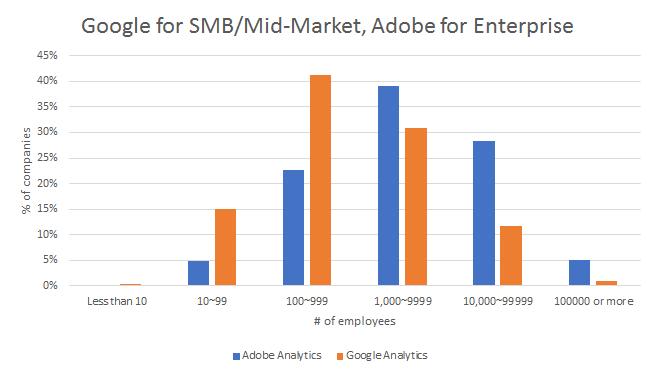 Google Analytics usage peaks among companies with 100-999 employees. Adobe peaks at 1,000-9,999