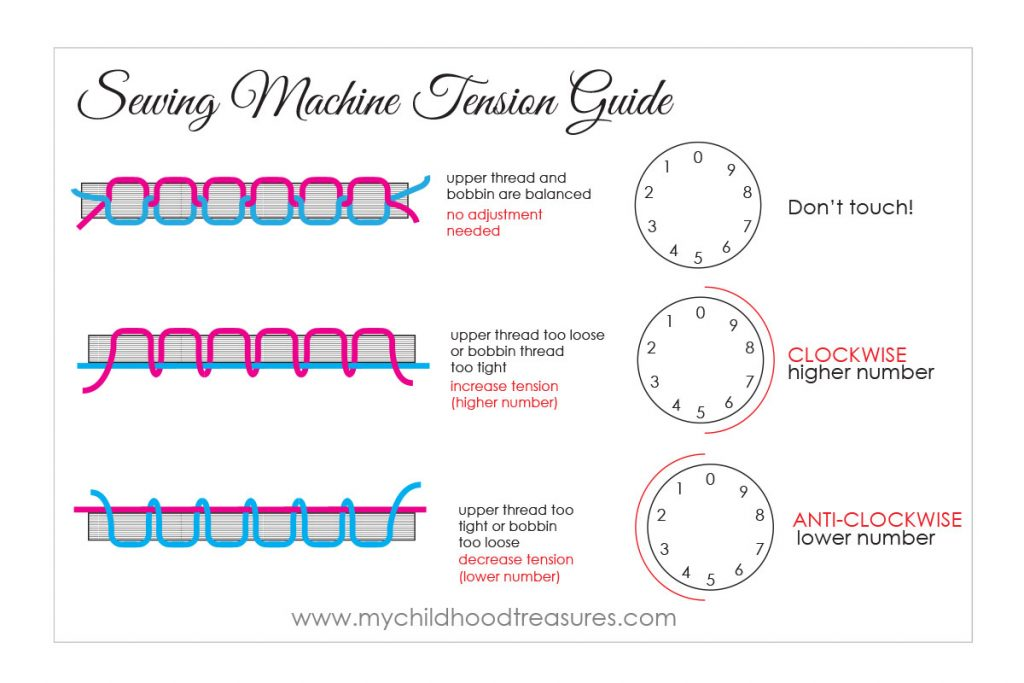 Sewing Machine Troubleshooting - Tension Chart