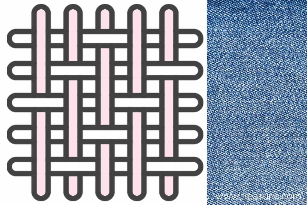 Twilll Fabric Weaves