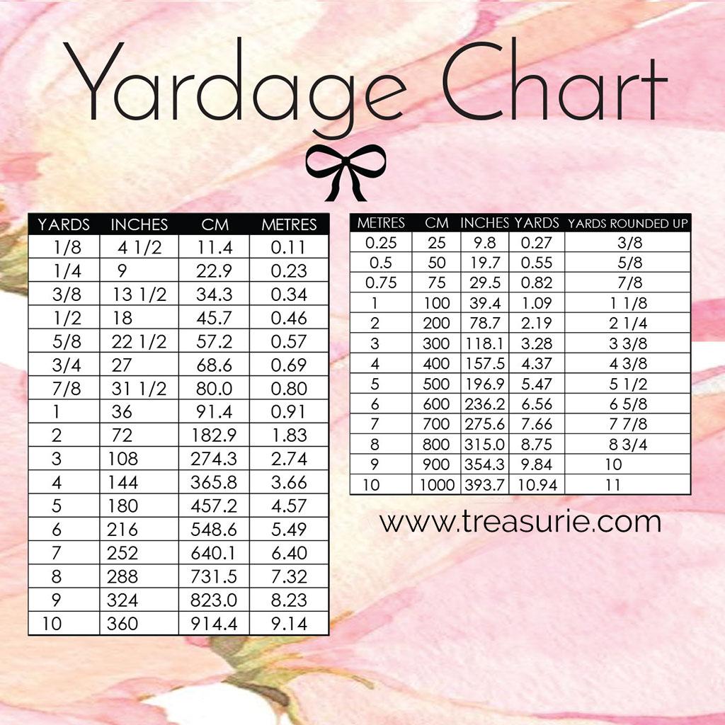 Yardage Conversion Chart