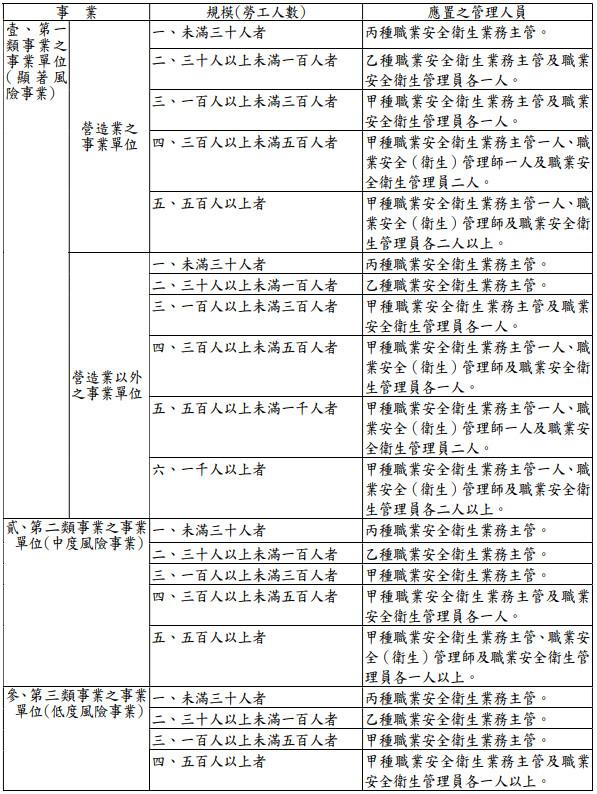 勞工人數 勞工法令 職安法 職業安全衛生業務主管 環安衛人員