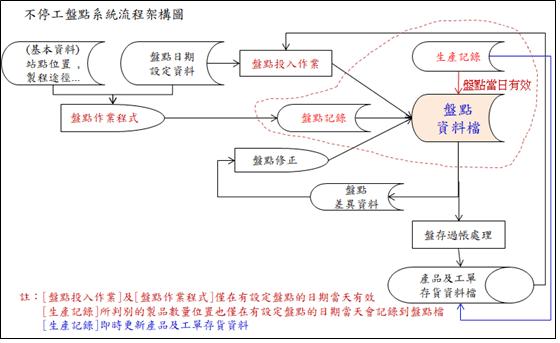 資訊系統應用在產線不停工盤點的設計,工廠盤點,現場盤點,不停工盤點