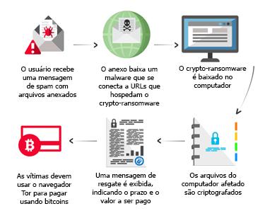 Processo Ransomware