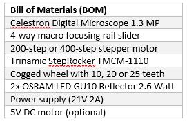 Bill Of Materials for the DIY Cinema Digitizer