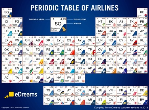 eDreams Periodic Table of Airlines