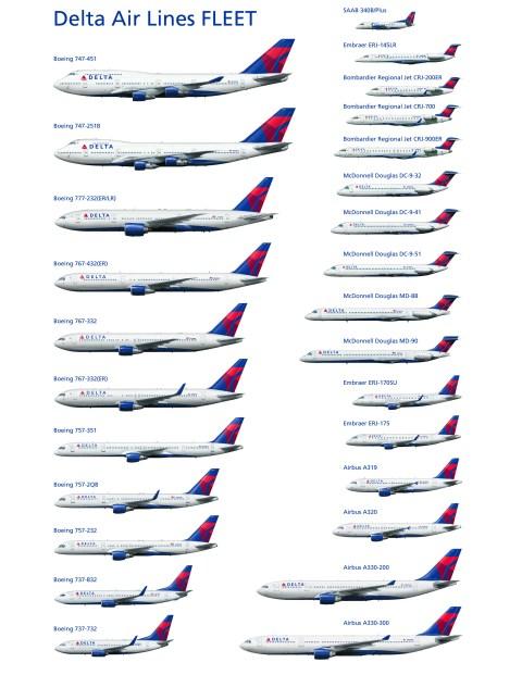 Delta is the US second oldest fleet