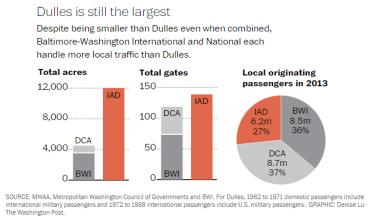 Washington, D.C. Airport Stats
