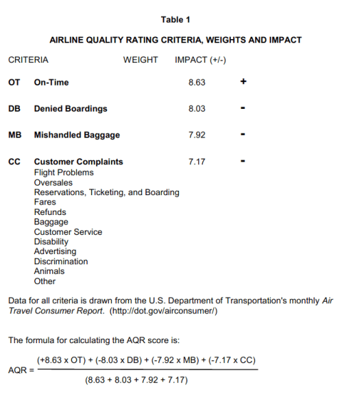 Airline Ratings - AQS Weighting