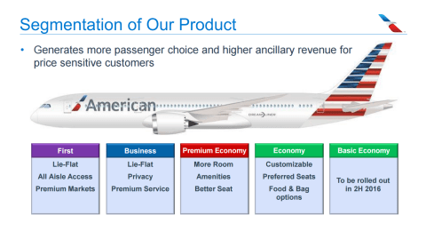 America Airlines Fare Wars Response