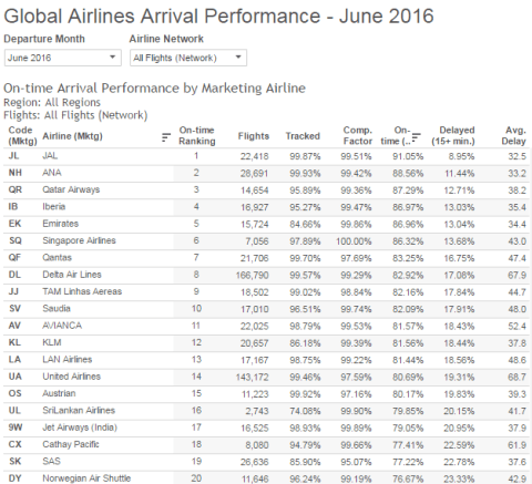 Global Airlines Arrival Performance