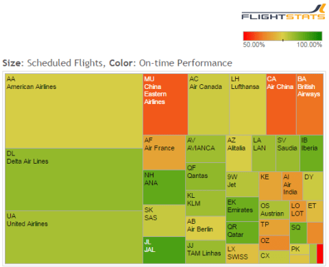 On-time Airline Arrival Performance