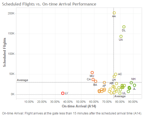 Scheduled Flights vs. On-time Airline Arrival Performance