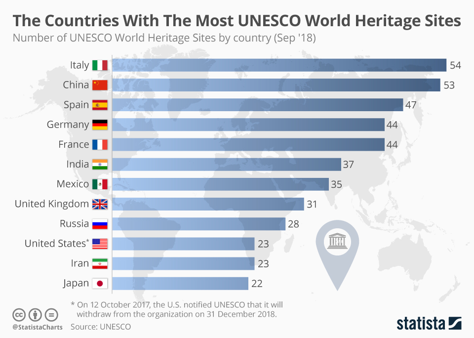 Statistik Negara Dengan Tapak Warisan Dunia UNESCO Yang Paling Banyak
