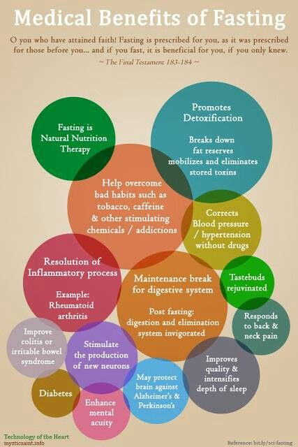 Medical benefits of fasting