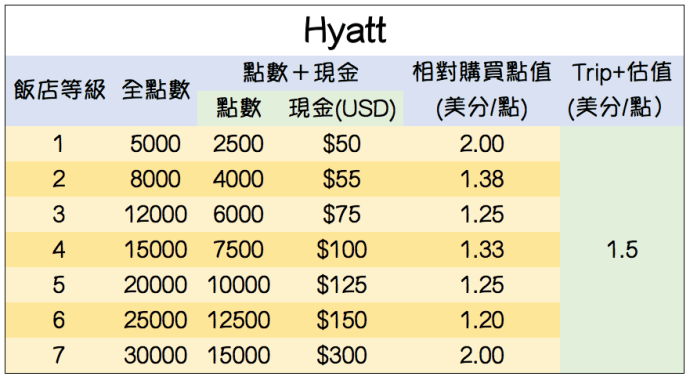 Hyatt Cash+Point