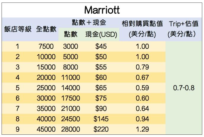 Marriott Cash+Point