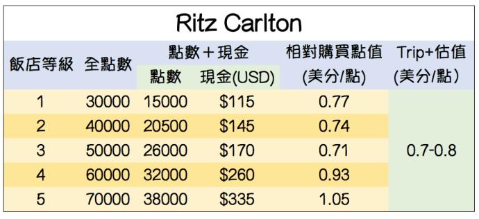 RC Cash+Point