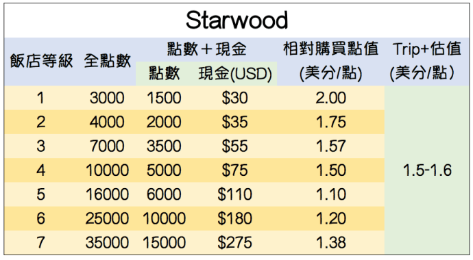 Starwood Cash+Point