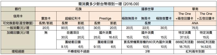 cc award rate 1