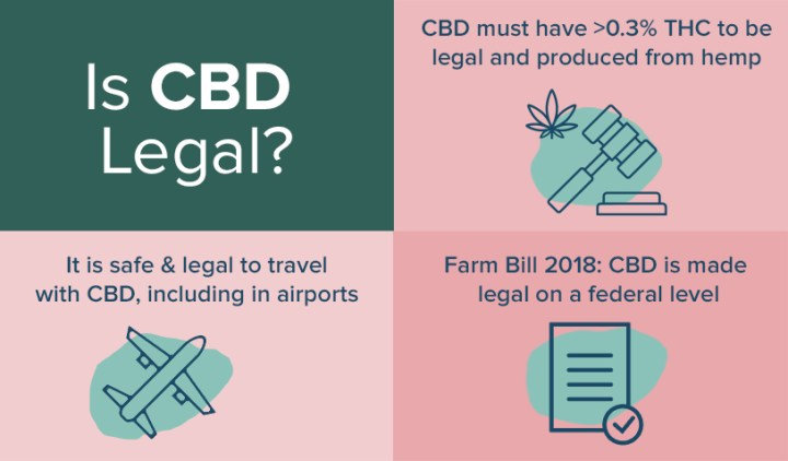 CBD and the Law in the USA