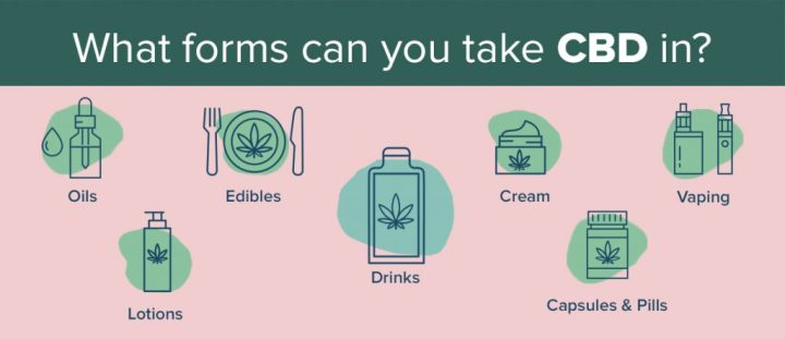 CBD - How Can You Take It?