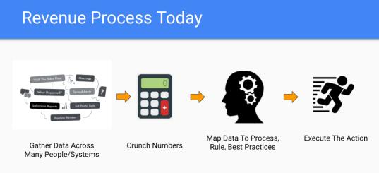 revenue-process-automation